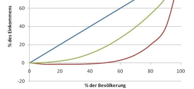 gesamtvermögen deutschland 2016